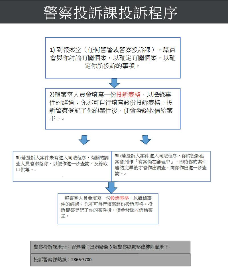 警察投訴課投訴程序